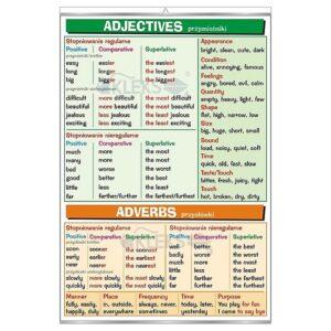 Adjectives & Adverbs - Tablica edukacyjna 70x100 cm