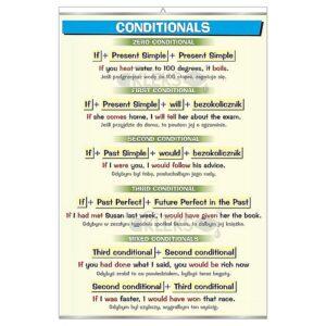 Conditionals - Tablica edukacyjna 70x100 cm