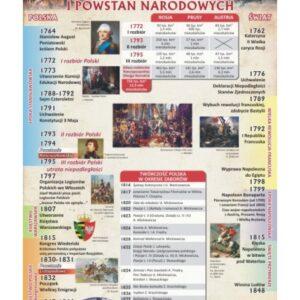 Czas rozbiorów i powstań narodowych – Tablica edukacyjna 70x100 cm