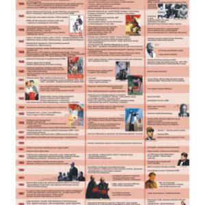 Historia PRL: od Bieruta do Gomułki – Tablica edukacyjna 70x100 cm