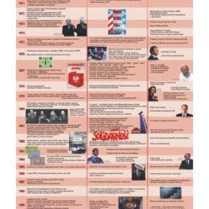 Historia PRL: od Gierka do Jaruzelskiego – Tablica edukacyjna 70x100 cm
