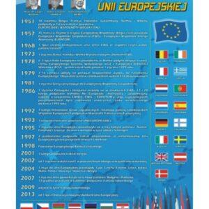 Historia Unii Europejskiej – Tablica edukacyjna 70x100 cm