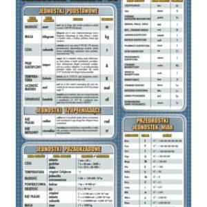 Jednostki układu SI - Tablica edukacyjna 70x100 cm