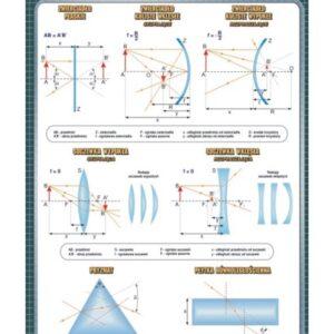 Optyka geometryczna - Tablica edukacyjna 70x100 cm