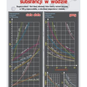Rozpuszczalność substancji w wodzie - Tablica edukacyjna 70x100 cm