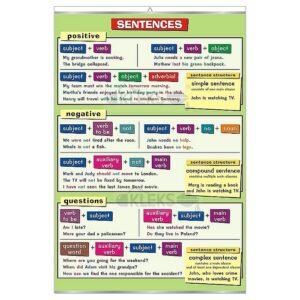 Sentences - Tablica edukacyjna 70x100 cm