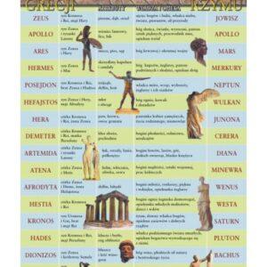 Bogowie Grecji i Rzymu – Tablica edukacyjna 70x100 cm