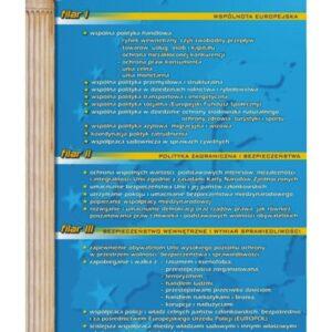 Filary Unii Europejskiej – Tablica edukacyjna 70x100 cm