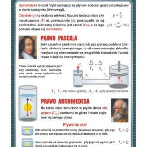 Hydrostatyka - Tablica edukacyjna 70x100 cm