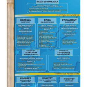 Instytucje Unii Europejskiej – Tablica edukacyjna 70x100 cm