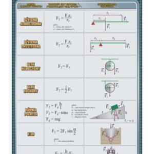 Maszyny proste – Tablica edukacyjna 70x100 cm
