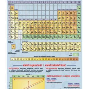Skala elektroujemności - Tablica edukacyjna 70x100 cm