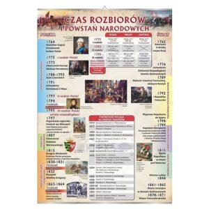 Czas rozbiorów i powstań narodowych Tablica edukacyjna 70x100 cm